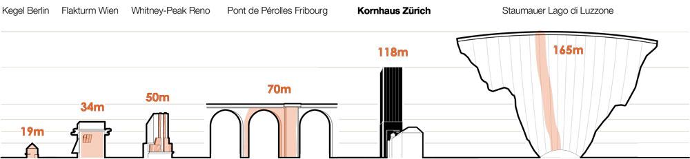 Gegenüberstellung Zürinordwand-Kegel-Flakturm-Pont de Perolles