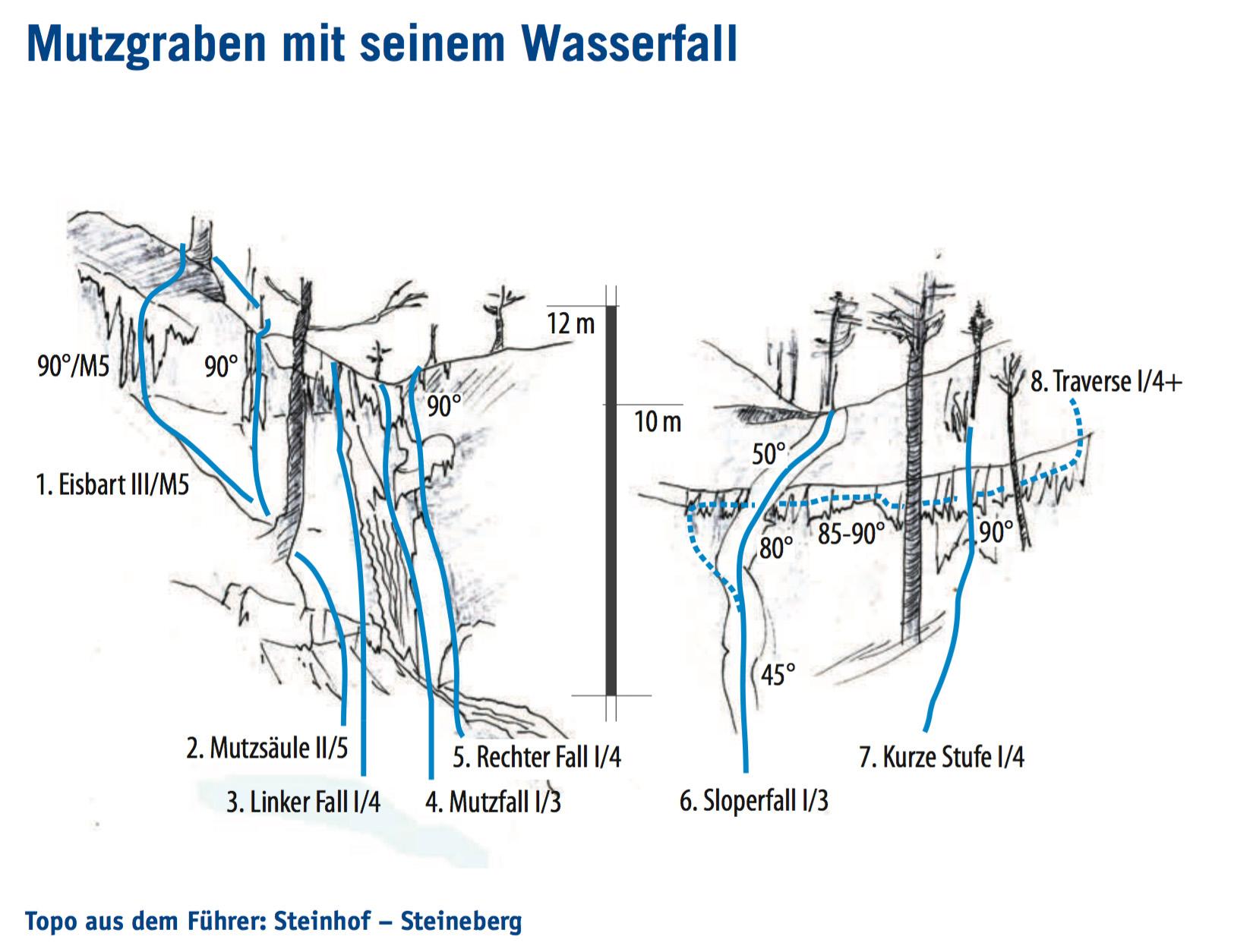 Topo Mutzbachfall cerca de Riedtwil